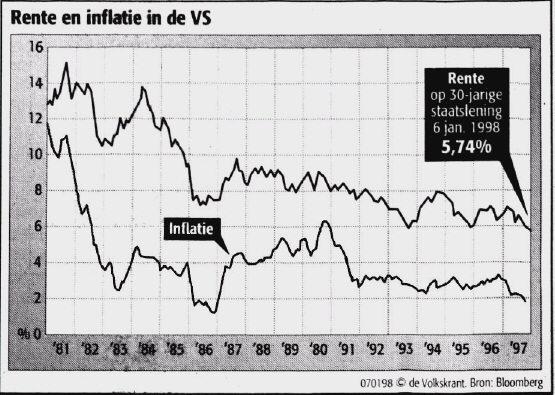 De rente veroorzaakt inflatie en niet andersom